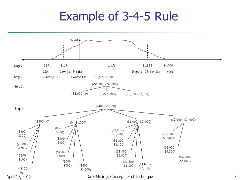 April 17, 2015Data Mining: Concepts and Techniques72 Example of 3-4-5 Rule (-$400 -$5,000) (-$400 - 0) (-$400 - -$300) (-$300 - -$200) (-$200 - -$100)