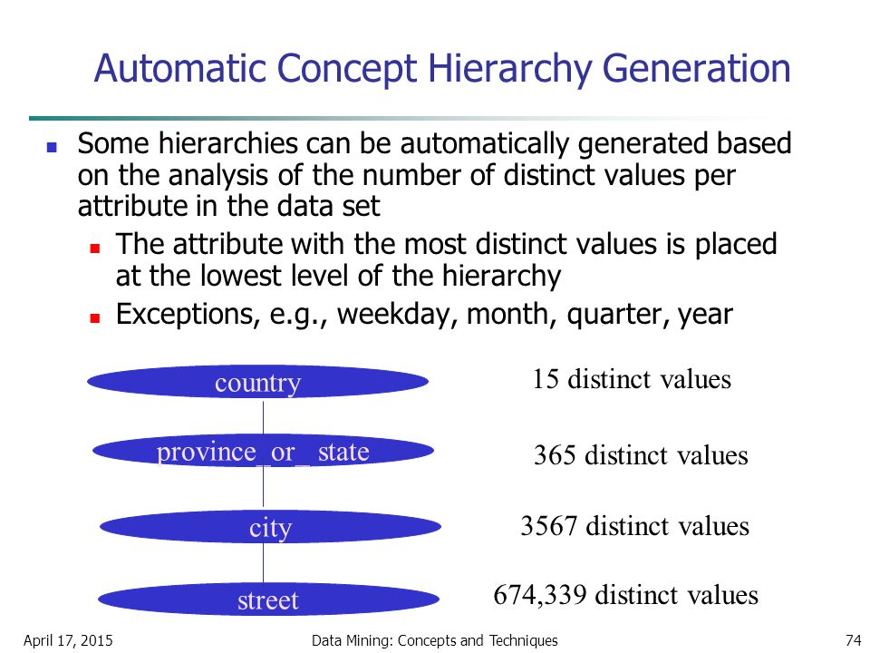 April 17, 2015Data Mining: Concepts and Techniques74 Automatic Concept Hierarchy Generation Some hierarchies can be automatically generated based on t