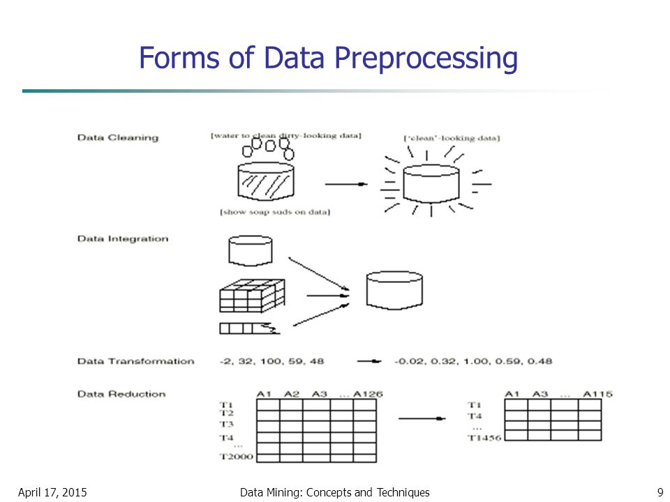 April 17, 2015Data Mining: Concepts and Techniques9 Forms of Data Preprocessing
