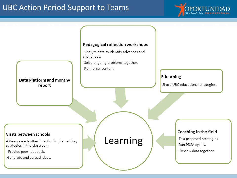 UBC Action Period Support to Teams