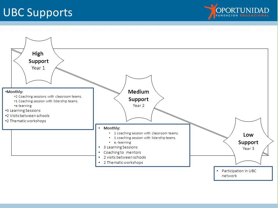 UBC Supports High Support Year 1 Low Support Year 3 Monthly: 2 Coaching sessions with classroom teams.