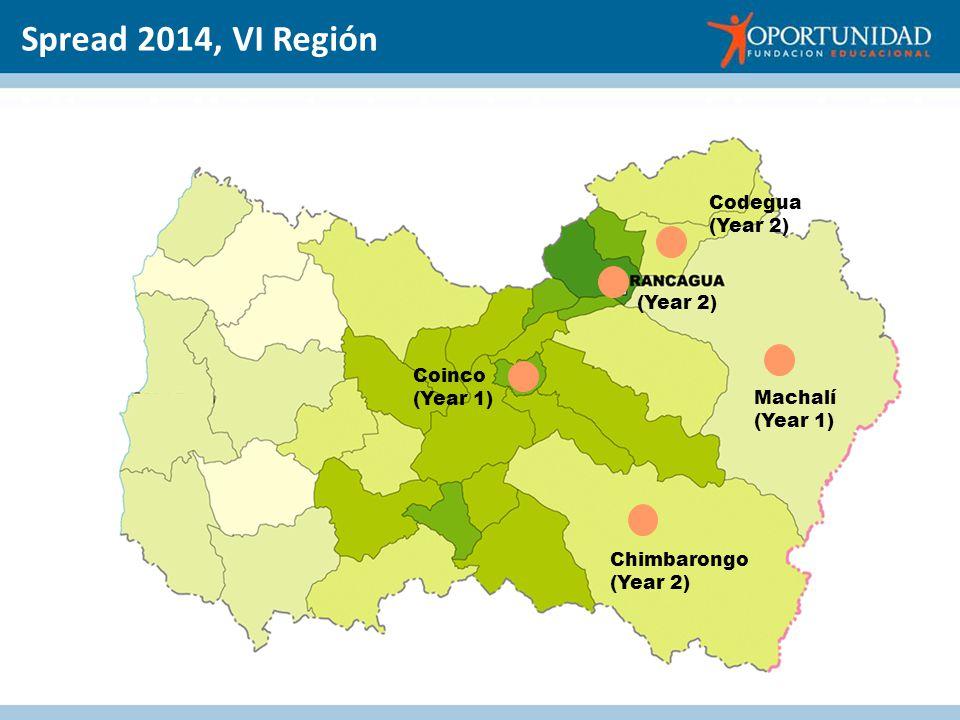Chimbarongo (Year 2) Machalí (Year 1) Codegua (Year 2) Coinco (Year 1) Spread 2014, VI Región (Year 2)
