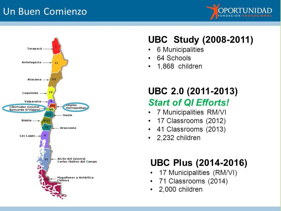 Un Buen Comienzo UBC Study (2008-2011) 6 Municipalities 64 Schools 1,868 children UBC 2.0 (2011-2013) Start of QI Efforts.