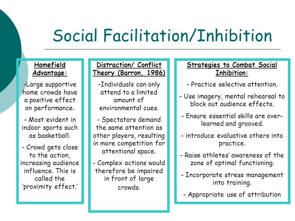 Social Facilitation/Inhibition Homefield Advantage: -Large supportive home crowds have a positive effect on performance. - Most evident in indoor spor