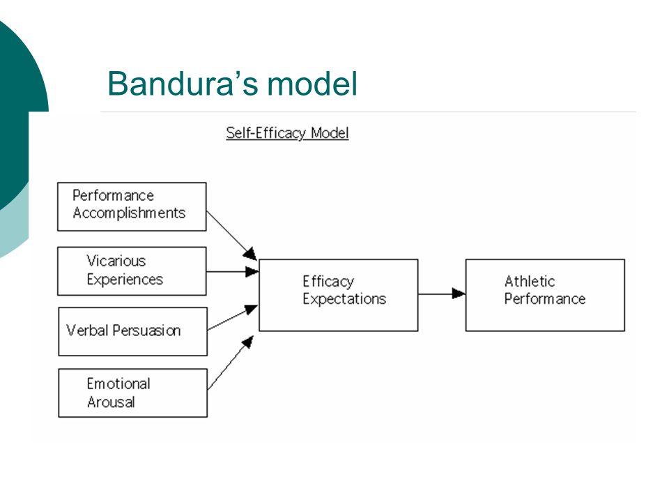 Bandura's model