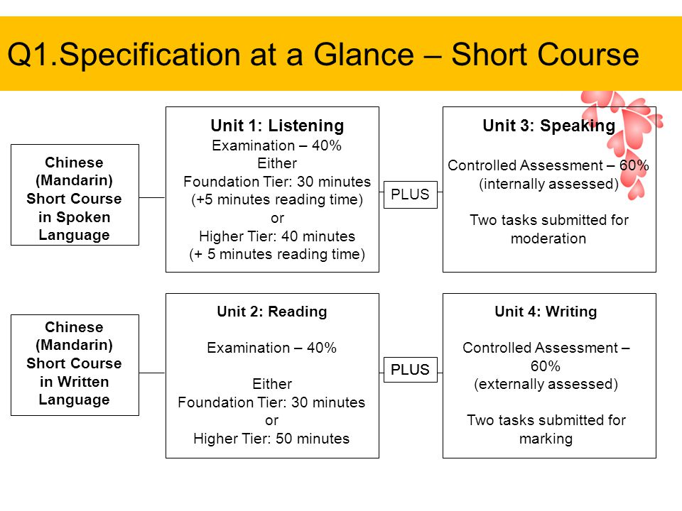 Q1.Specification at a Glance – Short Course Unit 1: Listening Examination – 40% Either Foundation Tier: 30 minutes (+5 minutes reading time) or Higher Tier: 40 minutes (+ 5 minutes reading time) Unit 3: Speaking Controlled Assessment – 60% (internally assessed) Two tasks submitted for moderation Unit 2: Reading Examination – 40% Either Foundation Tier: 30 minutes or Higher Tier: 50 minutes Unit 4: Writing Controlled Assessment – 60% (externally assessed) Two tasks submitted for marking Chinese (Mandarin) Short Course in Spoken Language Chinese (Mandarin) Short Course in Written Language PLUS