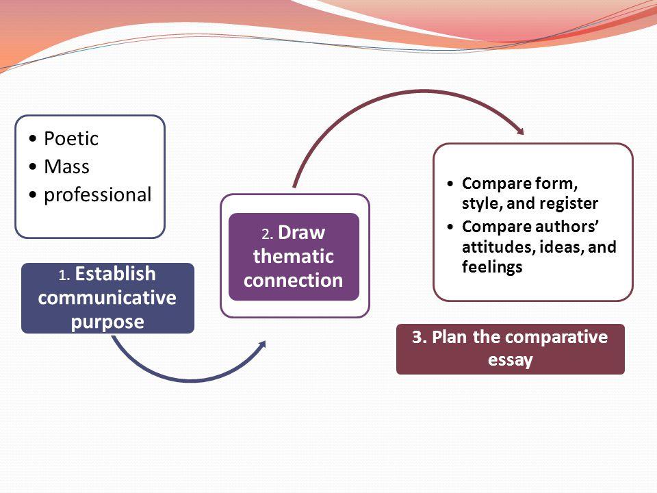 Poetic Mass profession al 1. Establish communicative purpose 2. Draw thematic connection Compare form, style, and register Compare authors' attitudes,