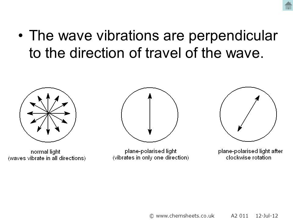 The wave vibrations are perpendicular to the direction of travel of the wave. © www.chemsheets.co.uk A2 011 12-Jul-12