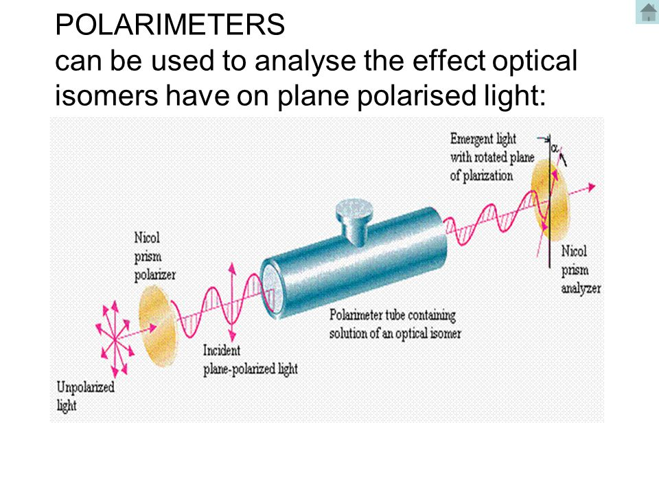POLARIMETERS can be used to analyse the effect optical isomers have on plane polarised light: