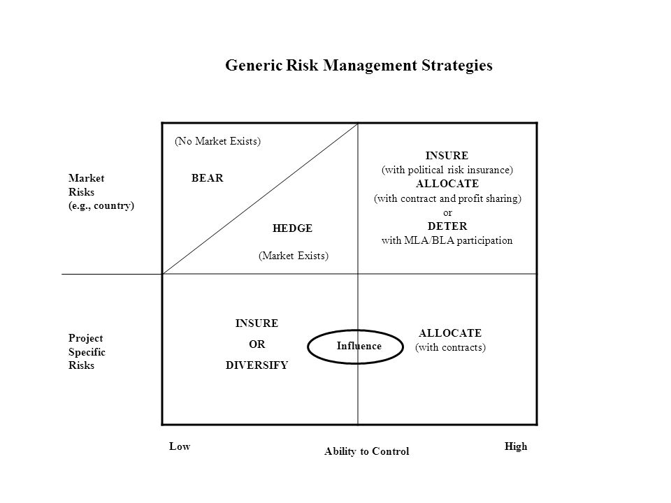 (No Market Exists) BEAR INSURE (with political risk insurance) ALLOCATE (with contract and profit sharing) or DETER with MLA/BLA participation INSURE OR DIVERSIFY ALLOCATE (with contracts) Market Risks (e.g., country) Project Specific Risks Ability to Control LowHigh Generic Risk Management Strategies HEDGE (Market Exists) Influence