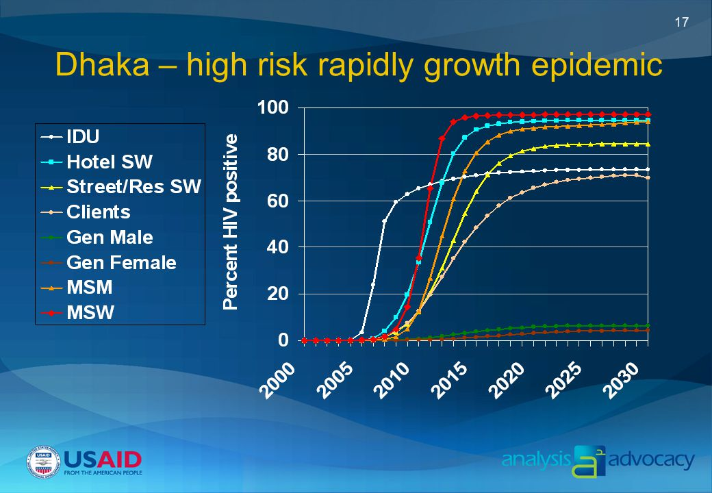 17 Dhaka – high risk rapidly growth epidemic