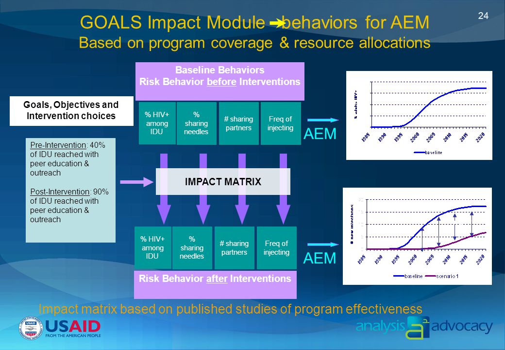 24 Goals, Objectives and Intervention choices Pre-Intervention: 40% of IDU reached with peer education & outreach Post-Intervention: 90% of IDU reached with peer education & outreach Baseline Behaviors Risk Behavior before Interventions Risk Behavior after Interventions IMPACT MATRIX # sharing partners % HIV+ among IDU % sharing needles Freq of injecting Impact AEM # sharing partners % HIV+ among IDU % sharing needles Freq of injecting Impact matrix based on published studies of program effectiveness GOALS Impact Module behaviors for AEM Based on program coverage & resource allocations