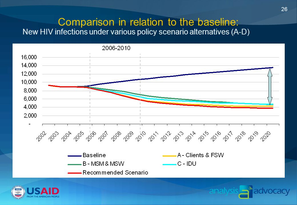 26 Comparison in relation to the baseline: New HIV infections under various policy scenario alternatives (A-D)