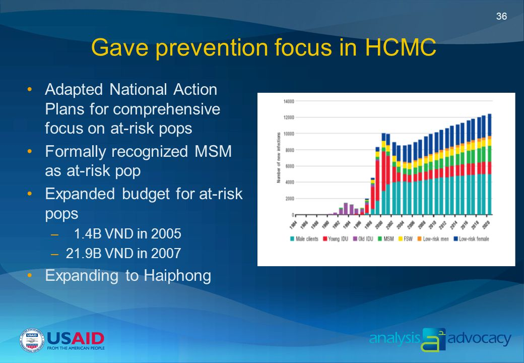 36 Gave prevention focus in HCMC Adapted National Action Plans for comprehensive focus on at-risk pops Formally recognized MSM as at-risk pop Expanded budget for at-risk pops – 1.4B VND in 2005 –21.9B VND in 2007 Expanding to Haiphong