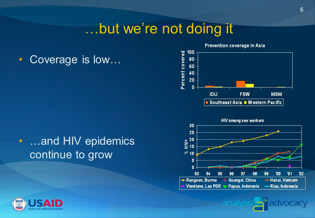 5 …but we're not doing it Coverage is low… …and HIV epidemics continue to grow