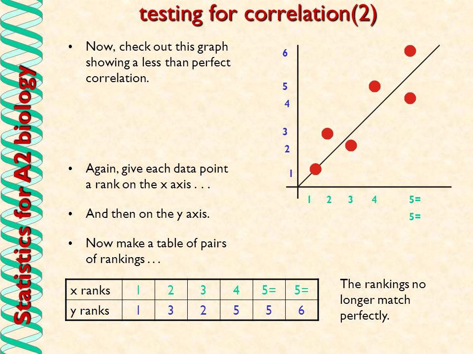 Statistics for A2 biology testing for correlation(2) Now, check out this graph showing a less than perfect correlation. Again, give each data point a