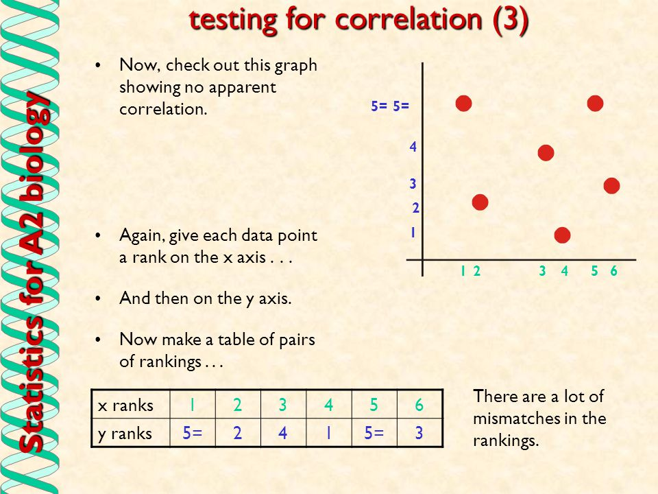 Statistics for A2 biology testing for correlation (3) Now, check out this graph showing no apparent correlation. Again, give each data point a rank on