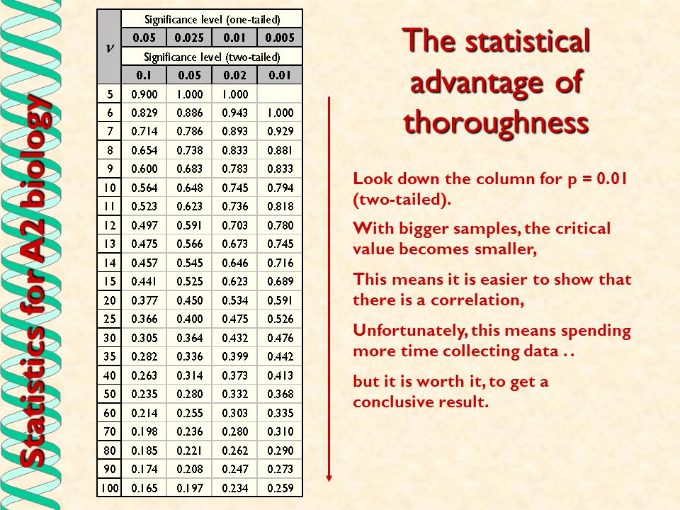 Statistics for A2 biology The statistical advantage of thoroughness Look down the column for p = 0.01 (two-tailed). With bigger samples, the critical