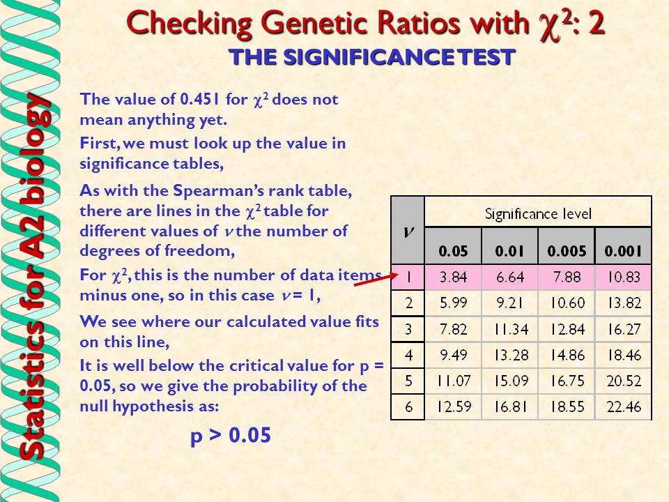 Statistics for A2 biology Checking Genetic Ratios with  2 : 2 THE SIGNIFICANCE TEST The value of 0.451 for  2 does not mean anything yet. First, we