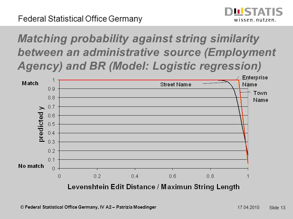 © Federal Statistical Office Germany, IV A2 – Patrizia Moedinger Federal Statistical Office Germany 17.04.2015 Slide 13 Matching probability against string similarity between an administrative source (Employment Agency) and BR (Model: Logistic regression)
