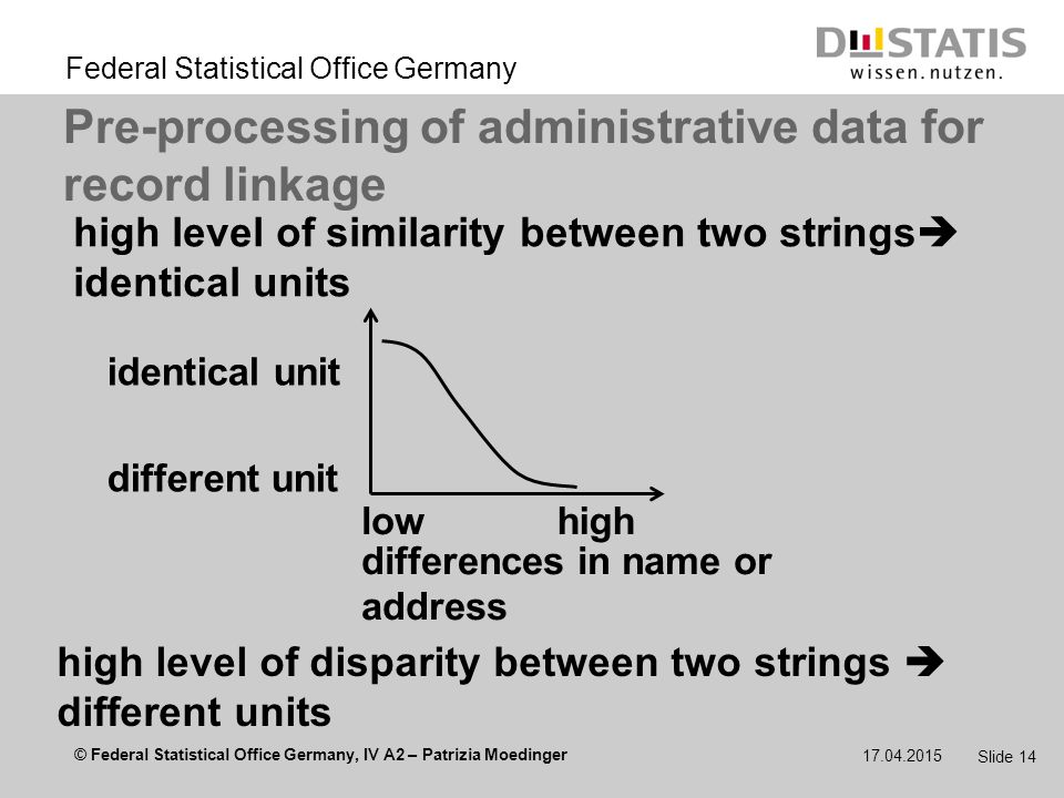 © Federal Statistical Office Germany, IV A2 – Patrizia Moedinger Federal Statistical Office Germany 17.04.2015 Slide 14 Pre-processing of administrative data for record linkage high level of similarity between two strings  identical units high level of disparity between two strings  different units differences in name or address lowhigh identical unit different unit