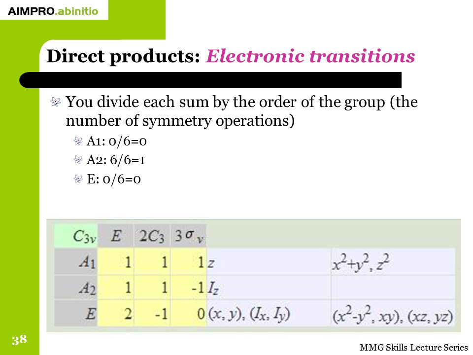 MMG Skills Lecture Series 38 Direct products: Electronic transitions You divide each sum by the order of the group (the number of symmetry operations)