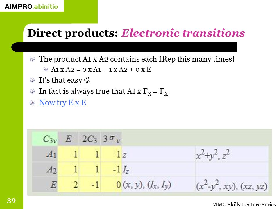 MMG Skills Lecture Series 39 Direct products: Electronic transitions The product A1 x A2 contains each IRep this many times! A1 x A2 = 0 x A1 + 1 x A2