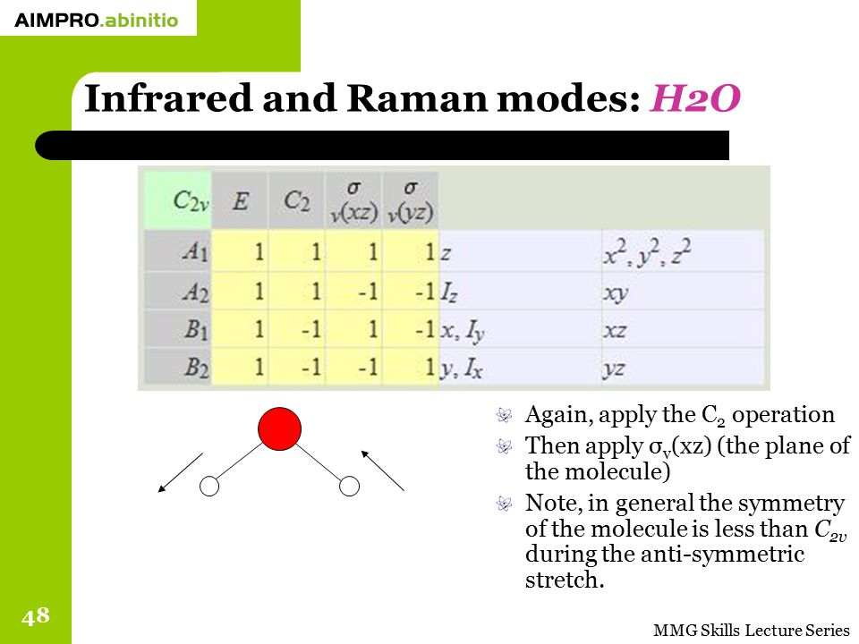 MMG Skills Lecture Series 48 Infrared and Raman modes: H2O Again, apply the C 2 operation Then apply σ v (xz) (the plane of the molecule) Note, in gen