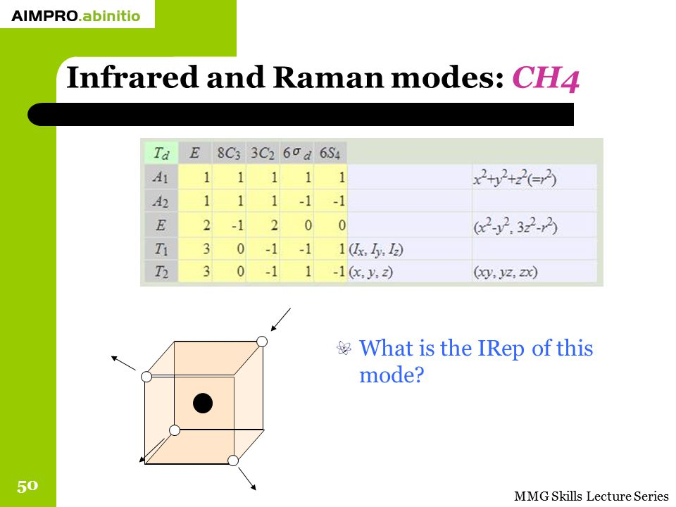 MMG Skills Lecture Series 50 Infrared and Raman modes: CH4 What is the IRep of this mode?