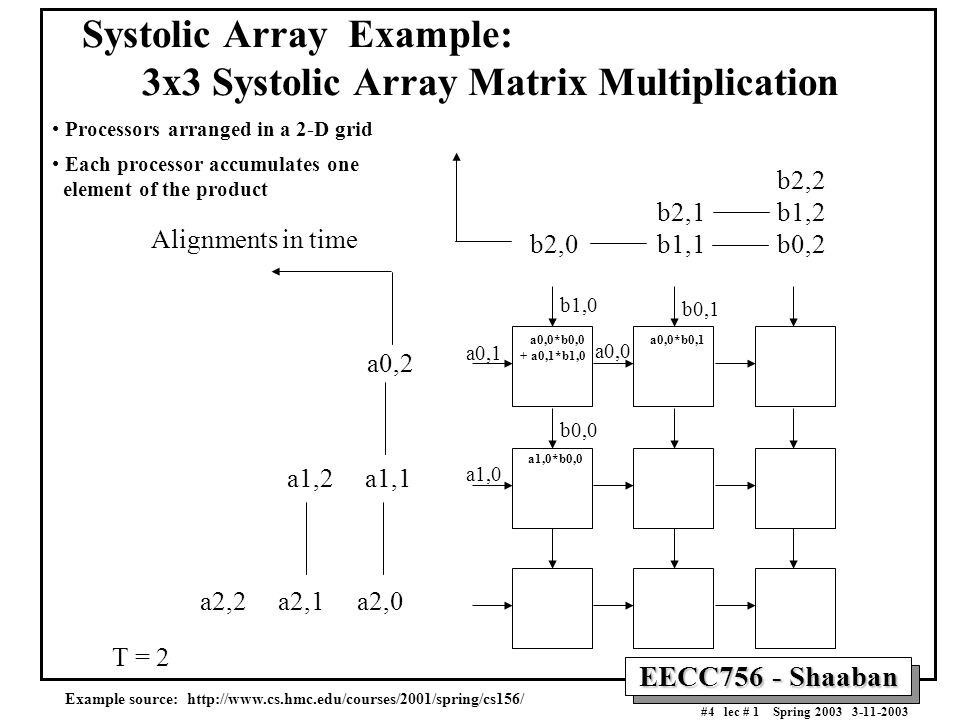 EECC756 - Shaaban #4 lec # 1 Spring 2003 3-11-2003 Systolic Array Example: 3x3 Systolic Array Matrix Multiplication b2,2 b2,1 b1,2 b2,0 b1,1 b0,2 a0,2 a1,2 a1,1 a2,2 a2,1 a2,0 Alignments in time Processors arranged in a 2-D grid Each processor accumulates one element of the product T = 2 b1,0 a0,1 a0,0*b0,0 + a0,1*b1,0 a1,0 a0,0 b0,1 b0,0 a0,0*b0,1 a1,0*b0,0 Example source: http://www.cs.hmc.edu/courses/2001/spring/cs156/