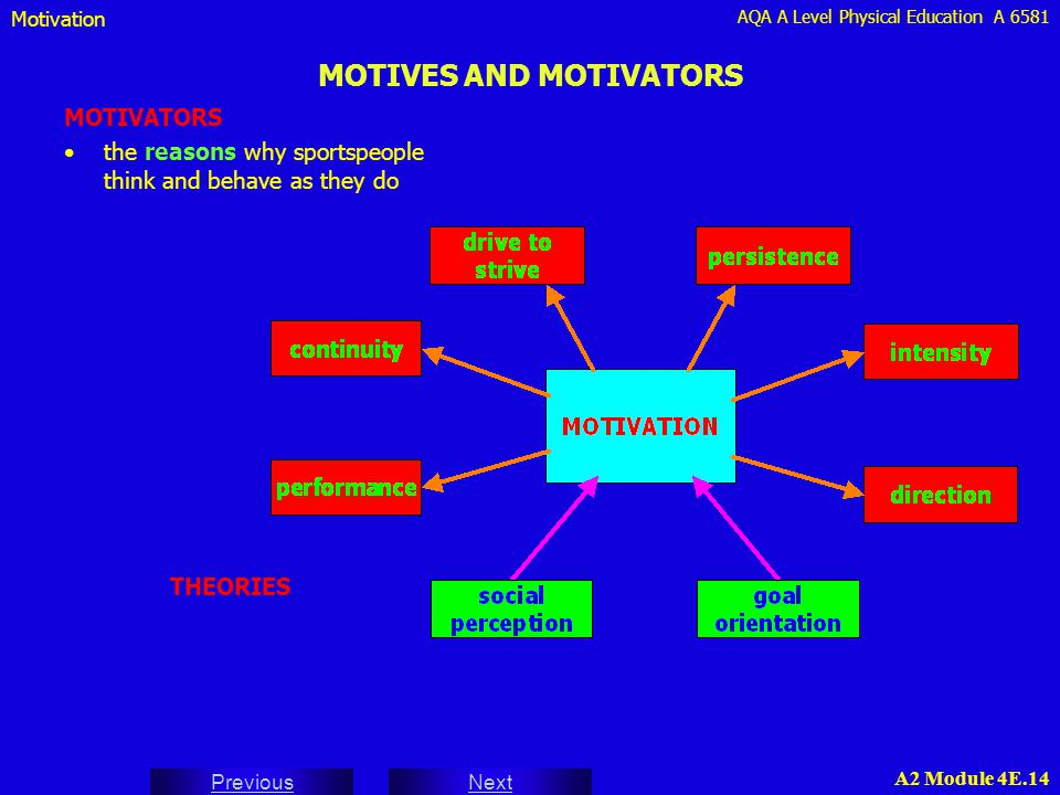 AQA A Level Physical Education A 6581 Next Previous A2 Module 4E.14 MOTIVES AND MOTIVATORS MOTIVATORS the reasons why sportspeople think and behave as