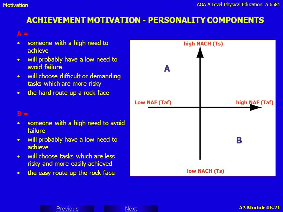 AQA A Level Physical Education A 6581 Next Previous A2 Module 4E.21 ACHIEVEMENT MOTIVATION - PERSONALITY COMPONENTS A = someone with a high need to ac