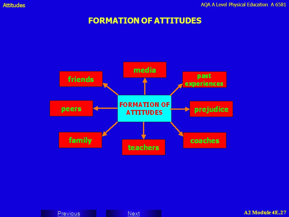 AQA A Level Physical Education A 6581 Next Previous A2 Module 4E.27 FORMATION OF ATTITUDES Attitudes