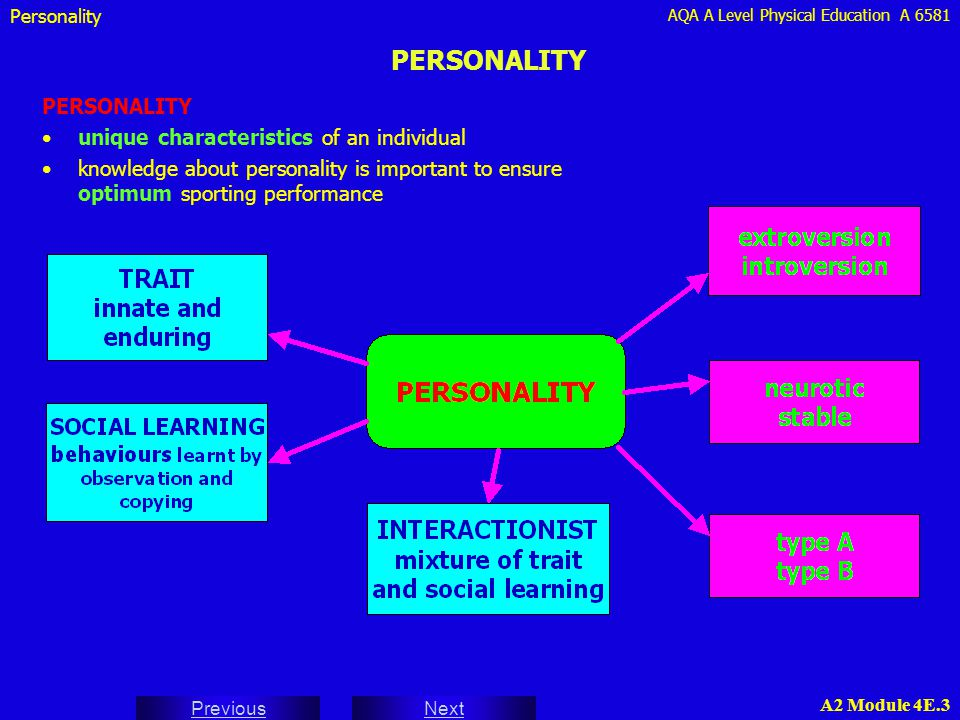 AQA A Level Physical Education A 6581 Next Previous A2 Module 4E.3 PERSONALITY Personality PERSONALITY unique characteristics of an individual knowled