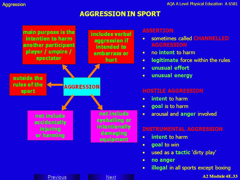 AQA A Level Physical Education A 6581 Next Previous A2 Module 4E.33 AGGRESSION IN SPORT ASSERTION sometimes called CHANNELLED AGGRESSION no intent to