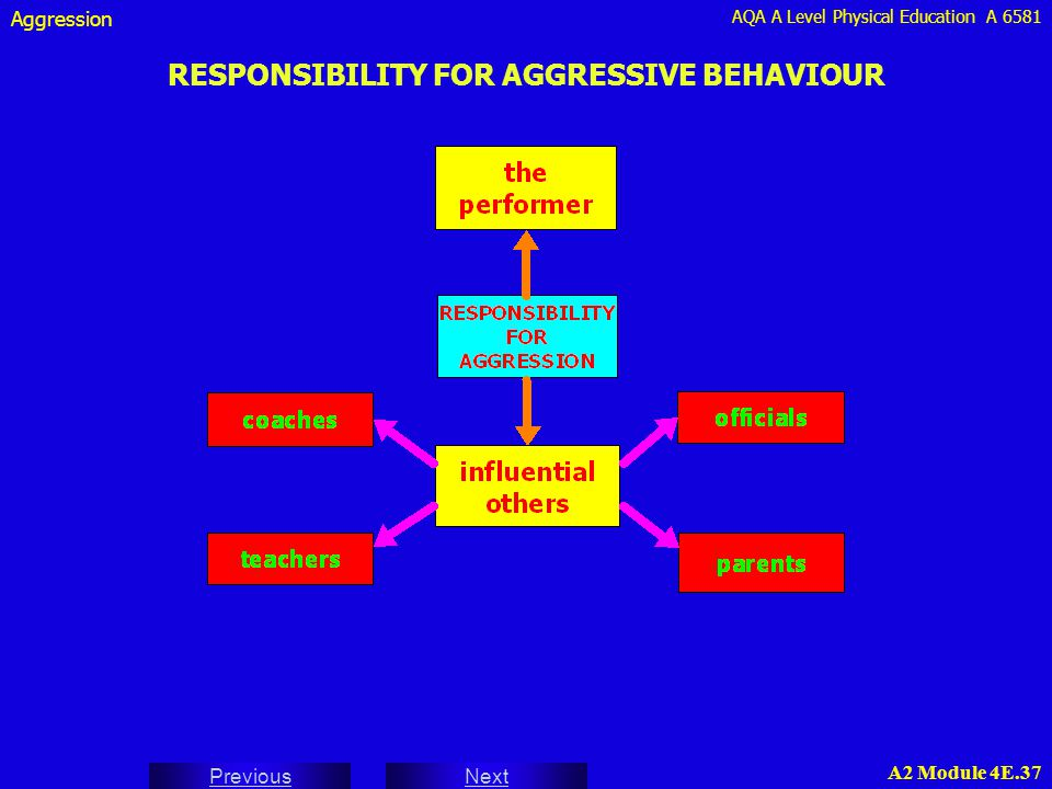 AQA A Level Physical Education A 6581 Next Previous A2 Module 4E.37 RESPONSIBILITY FOR AGGRESSIVE BEHAVIOUR Aggression