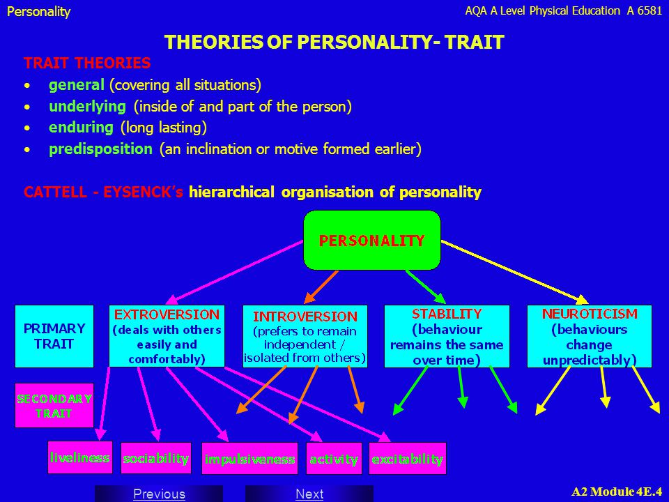 AQA A Level Physical Education A 6581 Next Previous A2 Module 4E.4 THEORIES OF PERSONALITY- TRAIT TRAIT THEORIES general (covering all situations) und