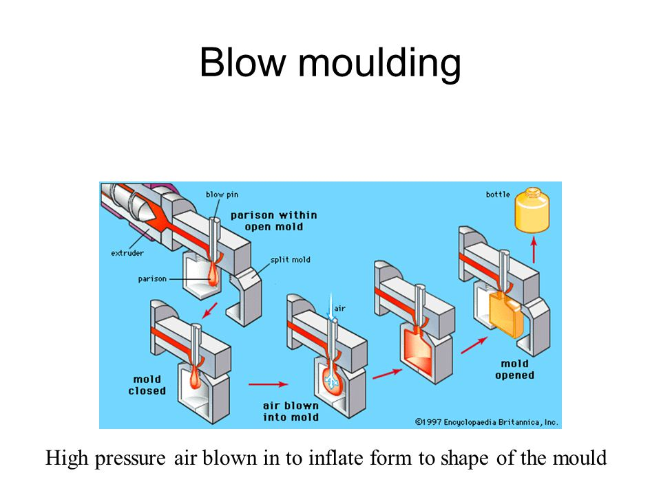 Blow moulding High pressure air blown in to inflate form to shape of the mould