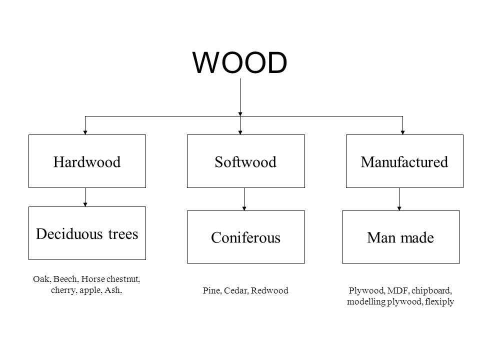 WOOD HardwoodSoftwoodManufactured Deciduous trees ConiferousMan made Oak, Beech, Horse chestnut, cherry, apple, Ash, Pine, Cedar, RedwoodPlywood, MDF, chipboard, modelling plywood, flexiply