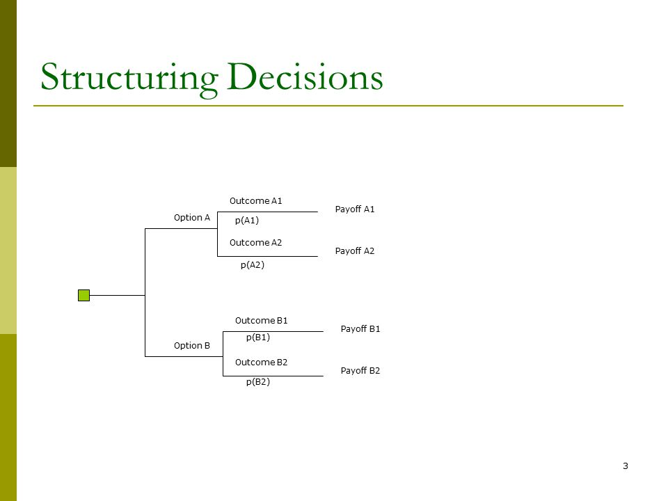 3 Structuring Decisions Option A Option B Outcome A1 Outcome A2 Outcome B1 Outcome B2 Payoff A1 Payoff A2 Payoff B1 Payoff B2 p(A1) p(A2) p(B1) p(B2)