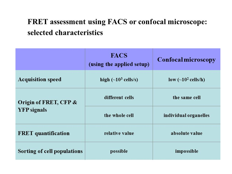 FACS (using the applied setup) Confocal microscopy Acquisition speed high (~10 3 cells/s)low (~10 2 cells/h) Origin of FRET, CFP & YFP signals differe