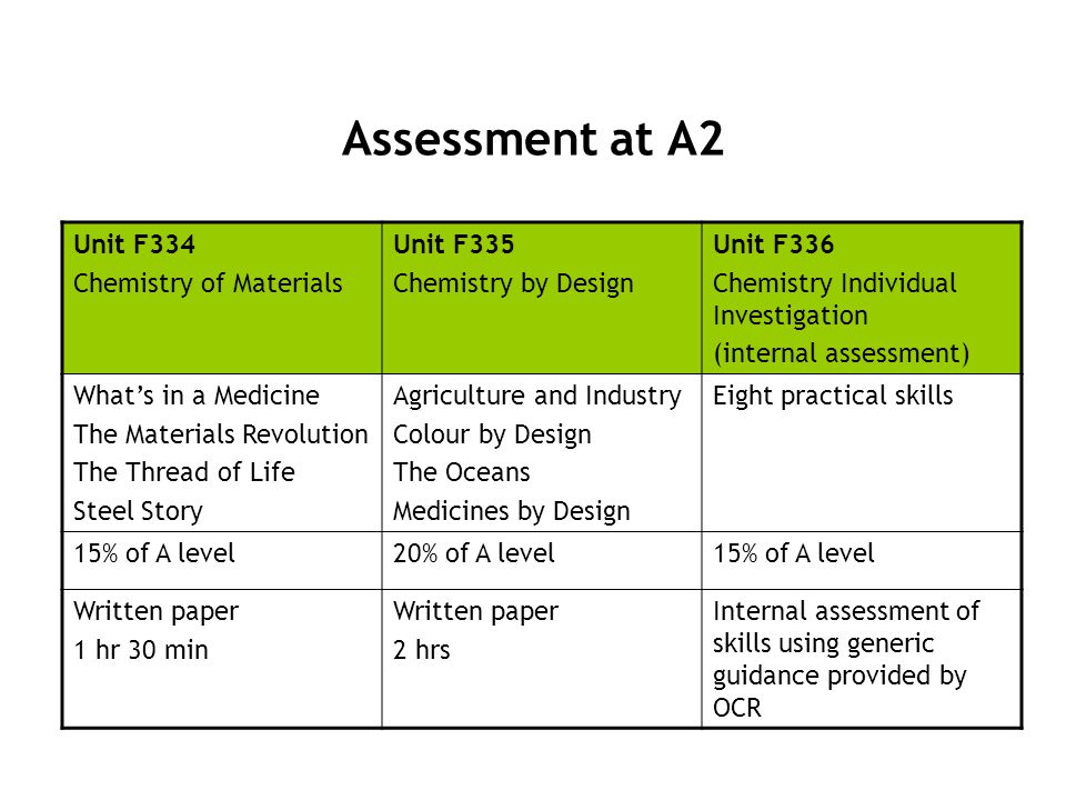 Assessment at A2 Unit F334 Chemistry of Materials Unit F335 Chemistry by Design Unit F336 Chemistry Individual Investigation (internal assessment) Wha