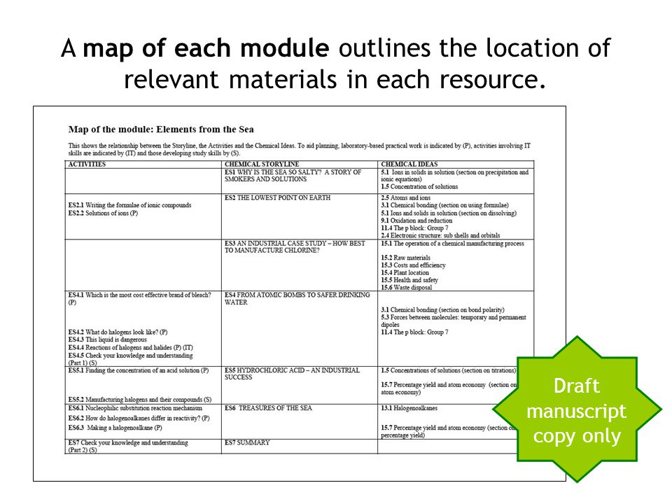 A map of each module outlines the location of relevant materials in each resource. Draft manuscript copy only