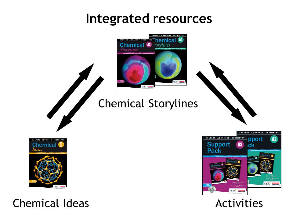 Integrated resources ActivitiesChemical Ideas Chemical Storylines