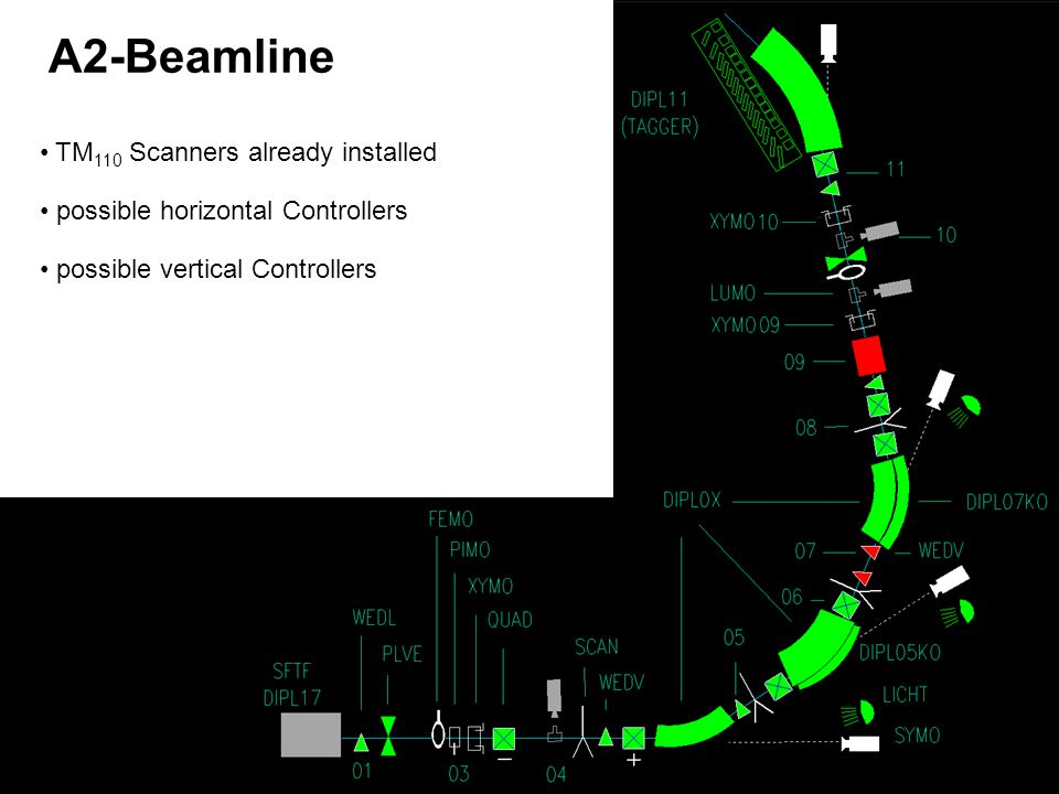 A2-Beamline TM 110 Scanners already installed possible horizontal Controllers possible vertical Controllers