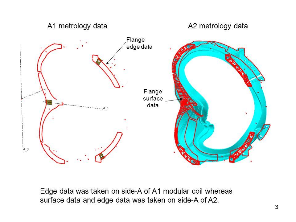 3 A2 metrology dataA1 metrology data Edge data was taken on side-A of A1 modular coil whereas surface data and edge data was taken on side-A of A2.