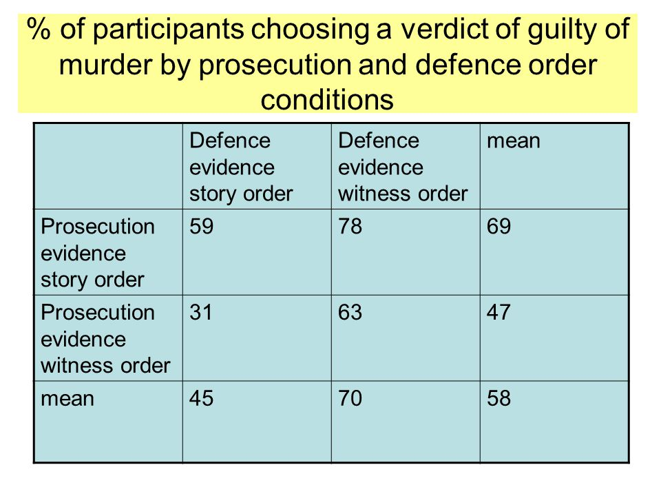 % of participants choosing a verdict of guilty of murder by prosecution and defence order conditions Defence evidence story order Defence evidence witness order mean Prosecution evidence story order 597869 Prosecution evidence witness order 316347 mean457058