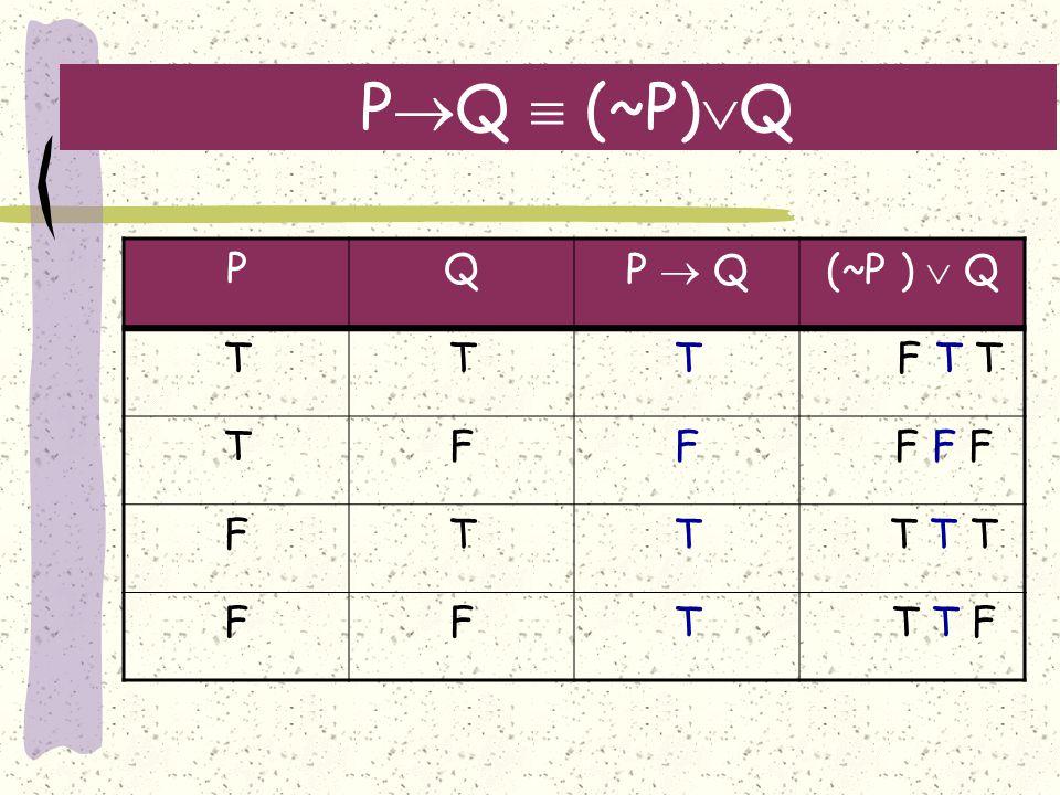 P  Q  (~P)  Q PQP  Q(~P )  Q TTT F T T TFF F F F FTT T T T FFT T T F