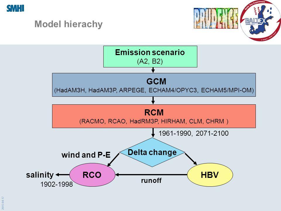 2015-04-17 Model hierachy GCM (HadAM3H, HadAM3P, ARPEGE, ECHAM4/OPYC3, ECHAM5/MPI-OM) RCM (RACMO, RCAO, HadRM3P, HIRHAM, CLM, CHRM ) Emission scenario