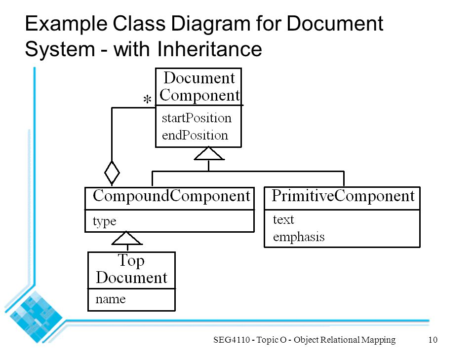 SEG4110 - Topic O - Object Relational Mapping10 Example Class Diagram for Document System - with Inheritance
